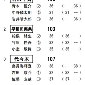 高ゴ連秋季大会(東京都)のプレーを詳細分析(SHOTSTOHOLE)