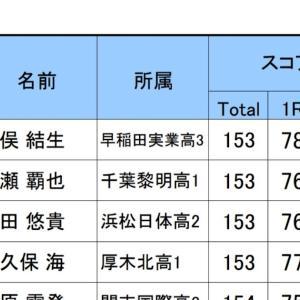 【競技結果報告】2021関東ジュニアゴルフ選手権2日目