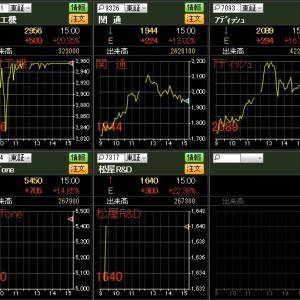 IPO(新規上場)株に資金が戻ってきた!?