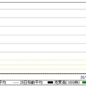 サイバーセキュリティクラウド(4493)の株価がヤバ過ぎる!直近IPOもストップ高が13社!