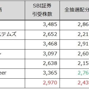 モダリス(4883)のSBI証券配分数やIPOチャレンジポイント数を過去統計から勝手に考察!