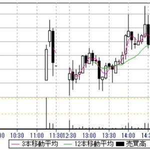 本日IPO(新規上場)2社の初値結果!公募価格は上回ったが残念な結果!?