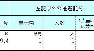 2020年7月IPO(新規上場)銘柄の各証券会社のIPO株配分数!