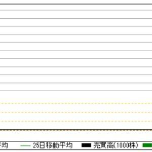 IPOバブル崩壊の予兆!?直近IPO暴落の原因はやはりあのIPO銘柄!?