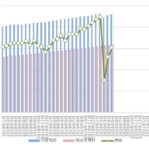 確定拠出年金(iDeCo)の運用状況 2020年5月