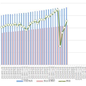 確定拠出年金(iDeCo)の運用状況 2020年6月
