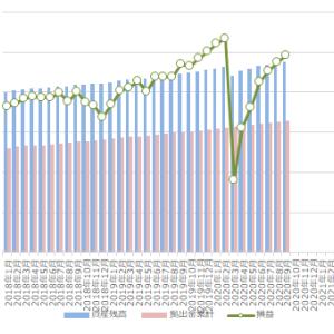 確定拠出年金(iDeCo)の運用状況 2020年8月