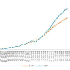 積立NISAの実績 2021年7月 36ヶ月目の成績