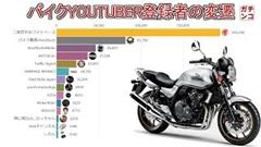 バイクユーチューバー登録者数の変遷グラフ