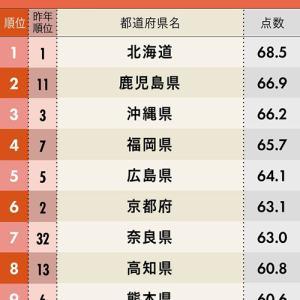 地元愛が強い都道府県ランキング2019