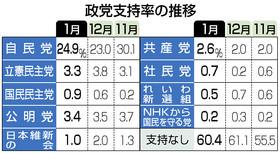 立憲民主党支持率3.3%