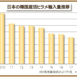 苦境の韓国産養殖ヒラメ 寄生虫「クドア」引き金、日本向け輸出減