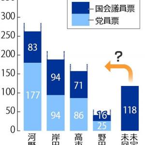 河野氏41%・岸田氏22%・高市氏20%・野田氏6%…読売調査