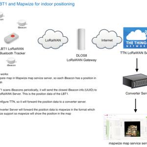 The Things Network(TTN)を完全サポートしたLoRaWAN Bluetoothトラッカー LBT1を来月発売!