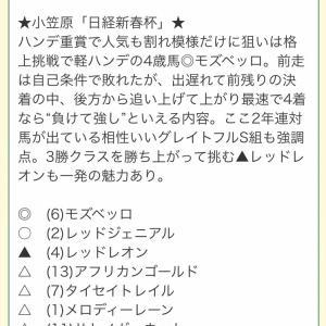 出ました!日経新春杯・3連単11万680円の大万馬券的中!