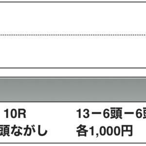 キーンランドC・3連単26万7390円を含む万馬券花火連発です!!