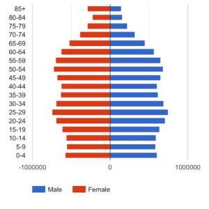 人口と職業の変化
