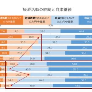 経済優先かコロナ抑制かの年齢別相違