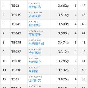 TOP50 第4戦 初日…