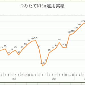 つみたてNISAの運用実績~2021年7月~