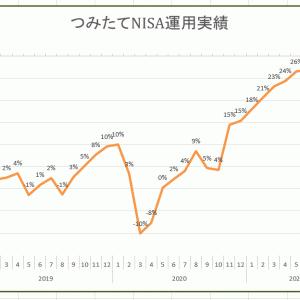 つみたてNISAの運用実績~2021年9月~