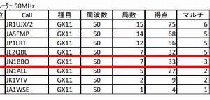 2019年度 ALL JA8コンテスト 結果発表!