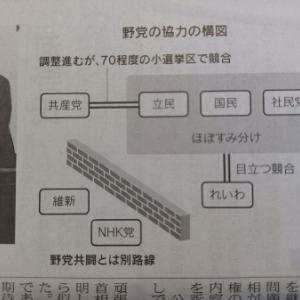 野党の協力の構図。日経で学ぶ。
