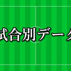 第1150回toto予想-試合別データ(1/22更新)