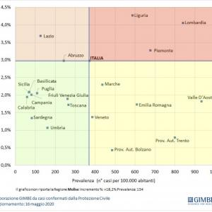 ウンブリアも要注意3州って本当ですか、イタリア新型コロナウイルス感染状況