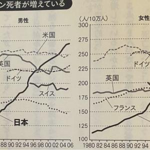 日本の食は世界で最も危険な食べ物となった2020 モンサント アメリカから大流入!