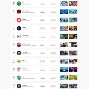 YouTube、やはりゲーム実況者たちの天下だった。投げ銭収益額ランキング全世界上位のほとんどがゲーム実況系。