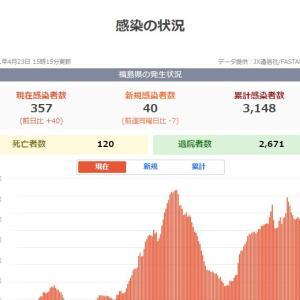 福島県の感染状況とテイクアウト