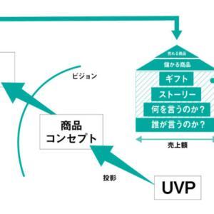 メッセージマイニングを使ってCVRの高いUVPからメッセージを作るとは?