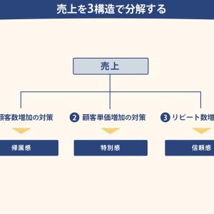 ネット通販の立ち上げに費用の6ステップの内訳【6ステップ法】