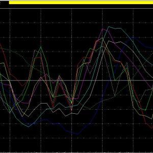 金と白金の鞘分析が変化!今までは金売り白金買いでしたが6月18日2節より金買い白金売りに変化中!