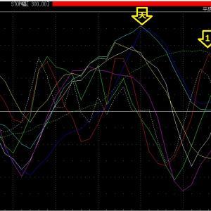 NY Goldもようやく決まって来ました!移動平均線だと上に見えましたが結局下!やはりダメ!