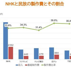 NHKの製作費って大きすぎるように見える