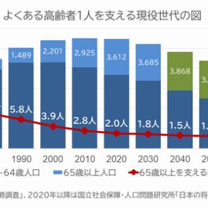 プラスだと報道されにくい年金運用 2020年度は37兆円のプラス