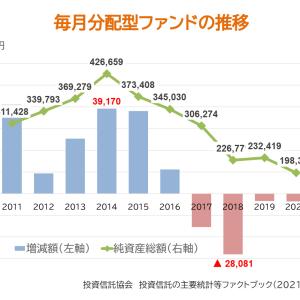 本当に毎月分配型ファンドの残高が小さくなった