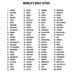 世界の住みやすい街、大阪が2位って!そして香港は49位