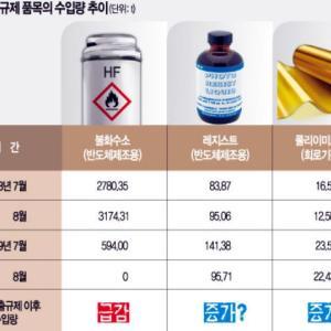 韓国には輸入管理なんか出来ないニダ