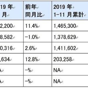 中国自動車市場で日本車が