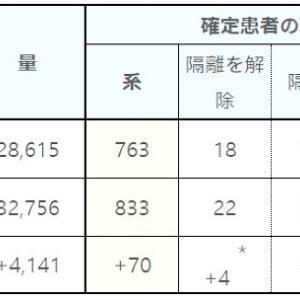 韓国の感染者、増え方が衰えてない。