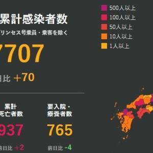 武漢肺炎 6月18日の状況