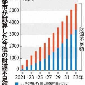 京都市の財源不足