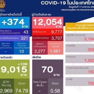 タイ17日の感染状況