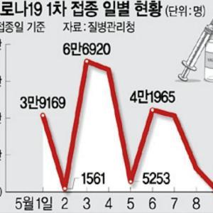 韓国、ワクチンが払底したみたい。