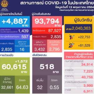 タイ感染爆増です