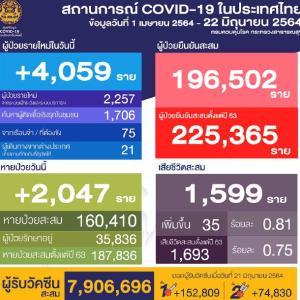 タイの感染が収まらない