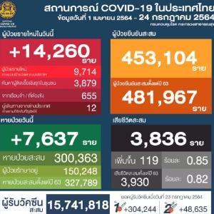 タイ感染更に拡大、1日で1万5千人